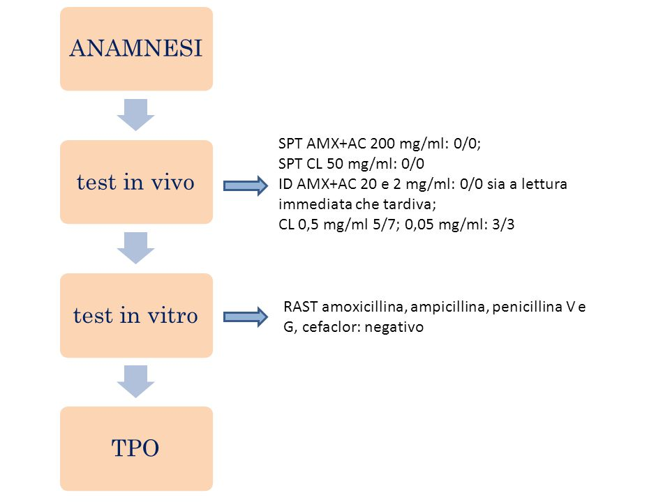 TPO CON AMX+AC (A GOSTO 2014) In I° giornata Alessia assume AMX+ AC in dosi frazionate fino alla dose di 1 gr: dopo 3 ore comparsa di vomito (3 episodi), febbre (39,5°C), cefalea; più tardivamente anche diarrea e insonnia -> PS Meyer – EO: Cg buone, T:39,4°C, iperemia cutanea diffusa non pruriginosa su tutto il corpo.