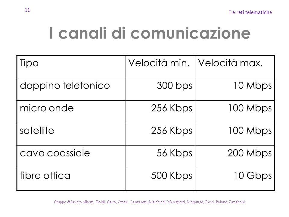 11 Le reti telematiche Gruppo di lavoro Alberti, Boldi, Gaito, Grossi, Lanzarotti, Malchiodi, Mereghetti, Morpurgo, Rosti, Palano, Zanaboni I canali d