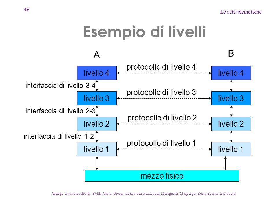 46 Le reti telematiche Gruppo di lavoro Alberti, Boldi, Gaito, Grossi, Lanzarotti, Malchiodi, Mereghetti, Morpurgo, Rosti, Palano, Zanaboni Esempio di livelli livello 4 livello 3 livello 1 livello 4 livello 3 livello 2 livello 1 protocollo di livello 4 protocollo di livello 3 protocollo di livello 2 protocollo di livello 1 A B mezzo fisico interfaccia di livello 3-4 interfaccia di livello 2-3 interfaccia di livello 1-2