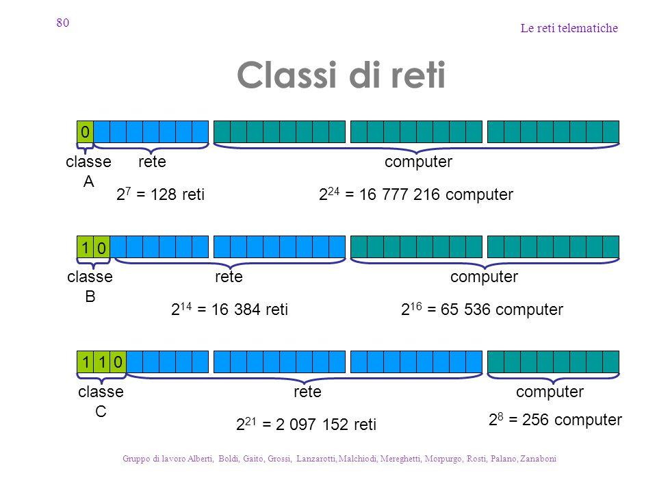 80 Le reti telematiche Gruppo di lavoro Alberti, Boldi, Gaito, Grossi, Lanzarotti, Malchiodi, Mereghetti, Morpurgo, Rosti, Palano, Zanaboni Classi di reti classe A classe B classe C rete computer 2 24 = 16 777 216 computer 2 16 = 65 536 computer 2 8 = 256 computer 0 0 1 0 1 1 2 7 = 128 reti 2 14 = 16 384 reti 2 21 = 2 097 152 reti