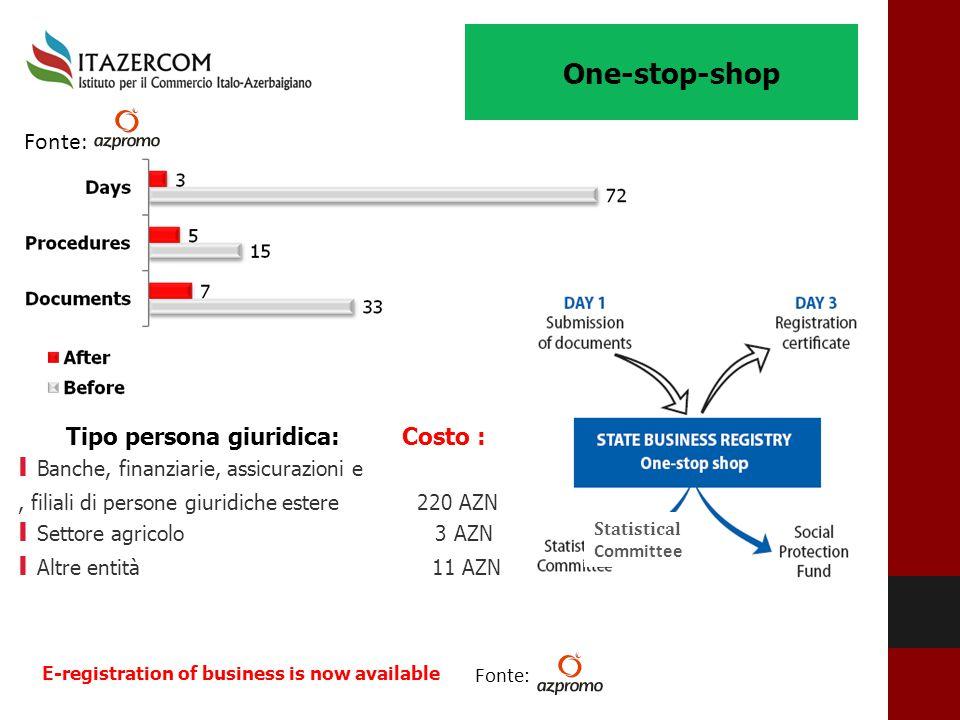 One-stop-shop Tipo persona giuridica: Costo : I Banche, finanziarie, assicurazioni e, filiali di persone giuridiche estere 220 AZN I Settore agricolo