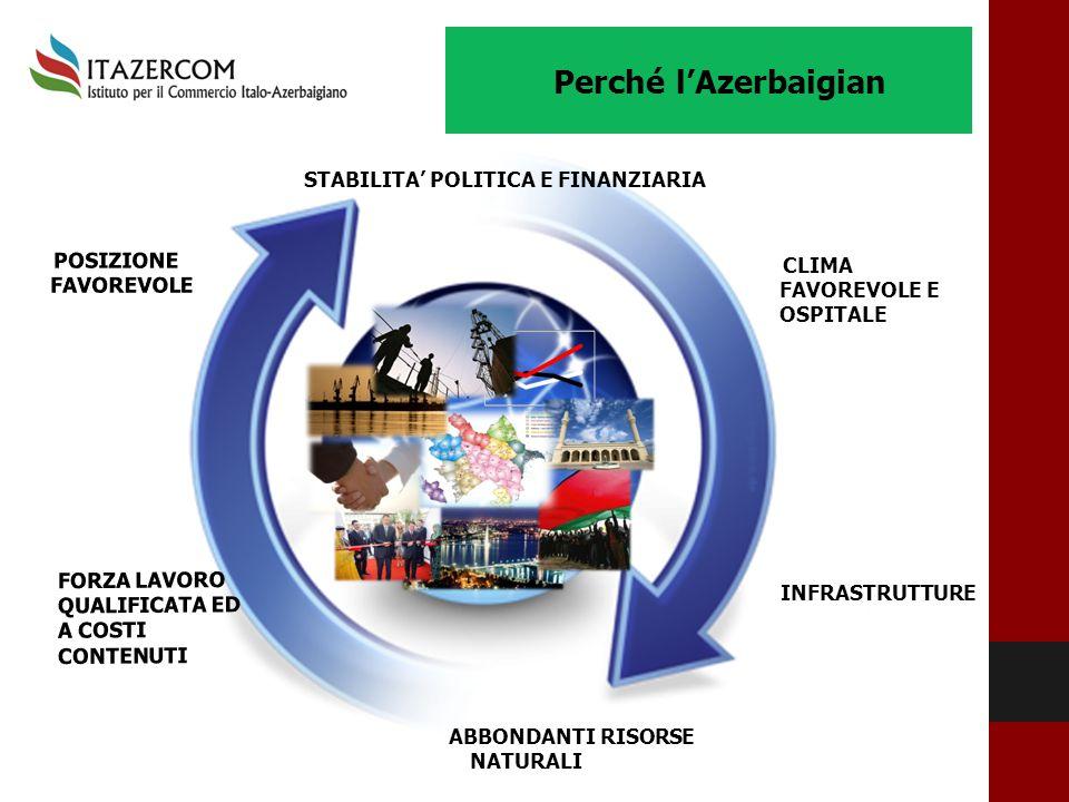 Perché l'Azerbaigian STABILITA' POLITICA E FINANZIARIA STABILITA' POLITICA E FINANZIARIA ABBONDANTI RISORSE NATURALI INFRASTRUTTURE INFRASTRUTTURE CLI