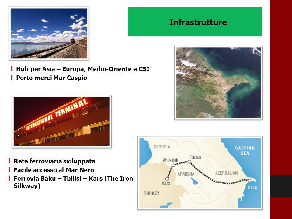 Infrastrutture I Hub per Asia – Europa, Medio-Oriente e CSI I Porto merci Mar Caspio I Rete ferroviaria sviluppata I Facile accesso al Mar Nero I Ferr