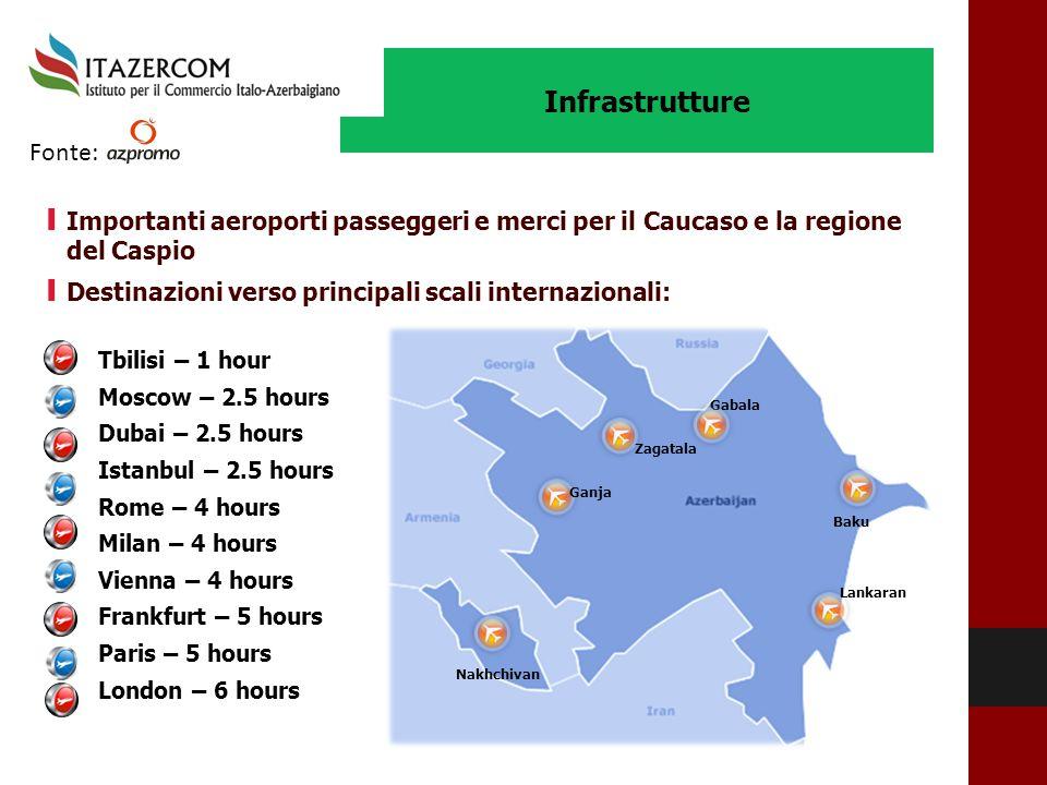 Infrastrutture I Destinazioni verso principali scali internazionali: Tbilisi – 1 hour Moscow – 2.5 hours Dubai – 2.5 hours Istanbul – 2.5 hours Rome –