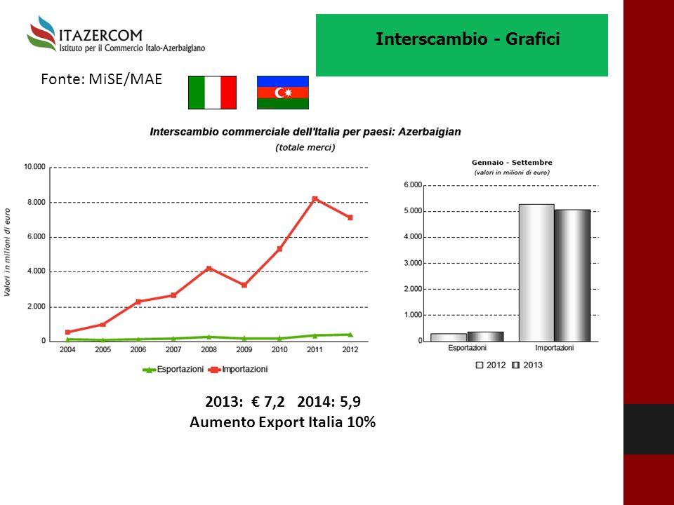 Fonte: MiSE/MAE Interscambio - Grafici 2013: € 7,2 2014: 5,9 Aumento Export Italia 10%