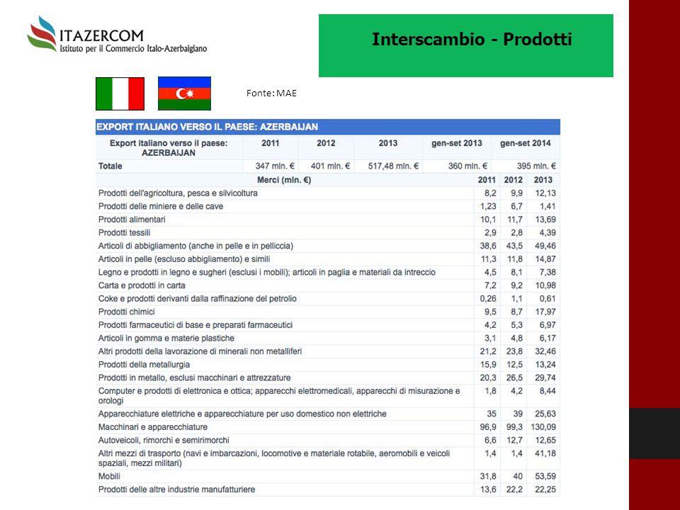 Interscambio - Prodotti Fonte: MAE