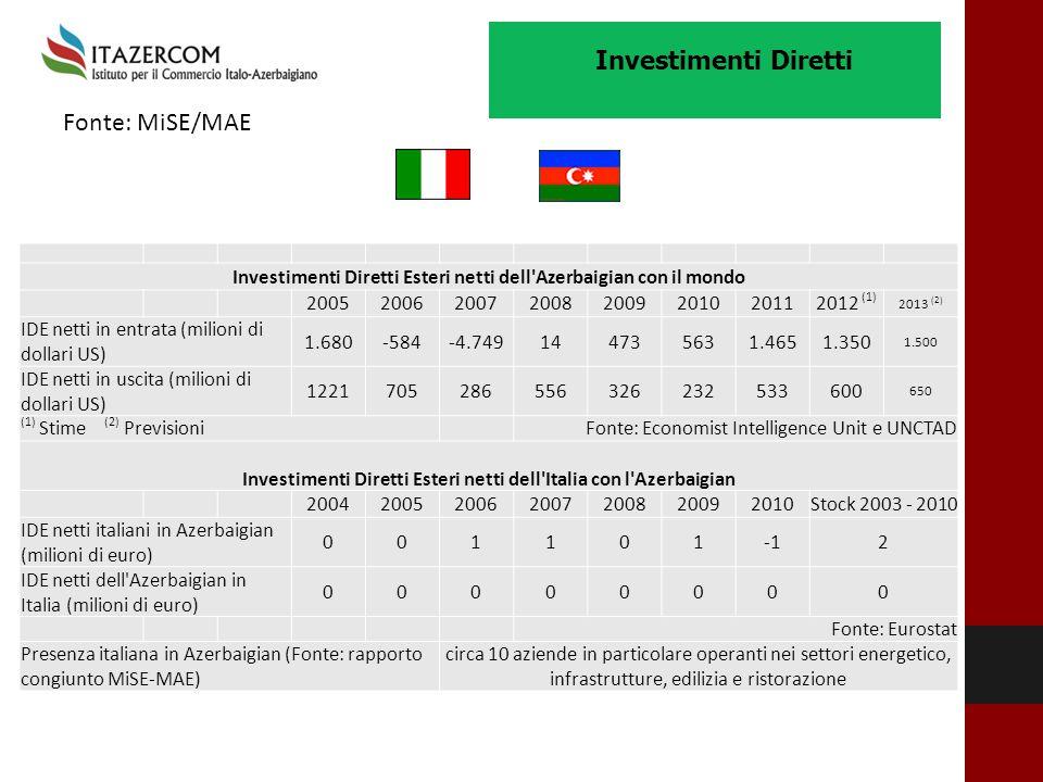 Fonte: MiSE/MAE Investimenti Diretti Esteri netti dell'Azerbaigian con il mondo 20052006200720082009201020112012 (1) 2013 (2) IDE netti in entrata (mi
