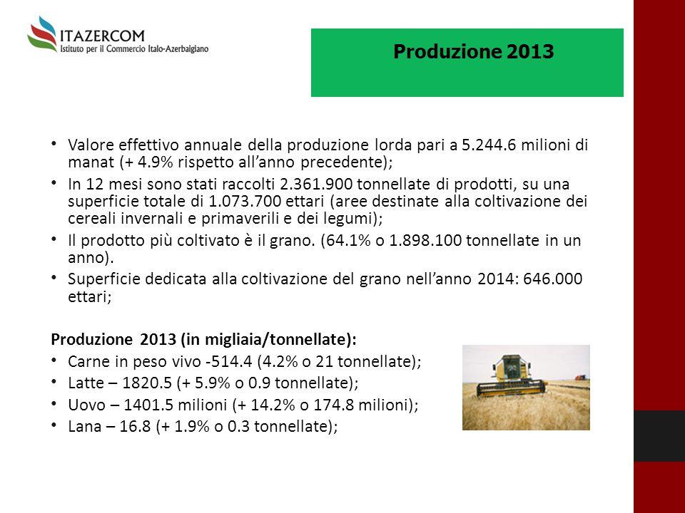 Valore effettivo annuale della produzione lorda pari a 5.244.6 milioni di manat (+ 4.9% rispetto all'anno precedente); In 12 mesi sono stati raccolti