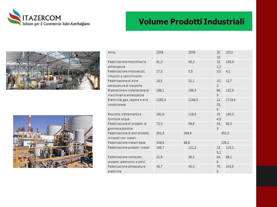 Volume Prodotti Industriali Anno20082009 20 10 2012 Fabbricazione macchinari e attrezzature 91,093,3 15 1,2 136,4 Fabbricazione motoveicoli, rimorchi