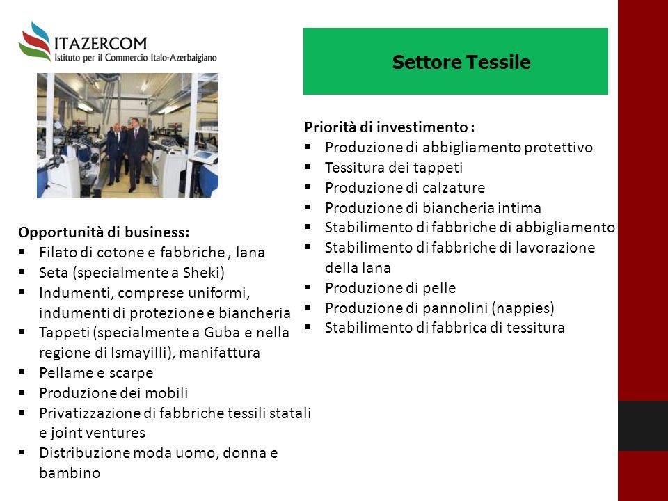 Settore Tessile Opportunità di business:  Filato di cotone e fabbriche, lana  Seta (specialmente a Sheki)  Indumenti, comprese uniformi, indumenti