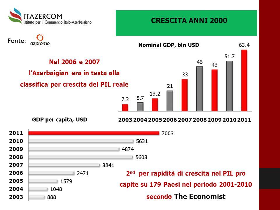 Nel 2006 e 2007 l'Azerbaigian era in testa alla classifica per crescita del PIL reale 2 nd per rapidità di crescita nel PIL pro capite su 179 Paesi ne