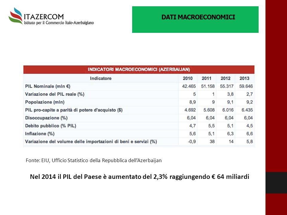 DATI MACROECONOMICI Fonte: EIU, Ufficio Statistico della Repubblica dell'Azerbaijan Nel 2014 il PIL del Paese è aumentato del 2,3% raggiungendo € 64 m