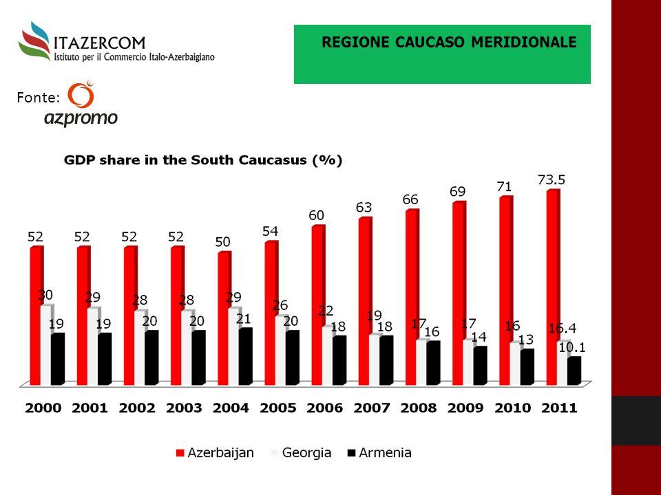 productivity REGIONE CAUCASO MERIDIONALE Fonte: