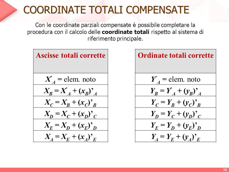 COORDINATE TOTALI COMPENSATE Con le coordinate parziali compensate è possibile completare la procedura con il calcolo delle coordinate totali rispetto