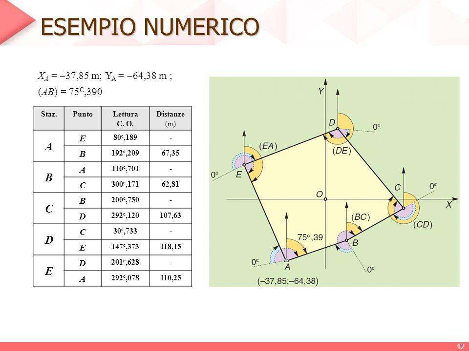 ESEMPIO NUMERICO X A =  37,85 m; Y A =  64,38 m ; (AB) = 75 C,390 Staz.PuntoLettura C. O. Distanze (m) A E 80 c,189- B 192 c,20967,35 B A 110 c,701-