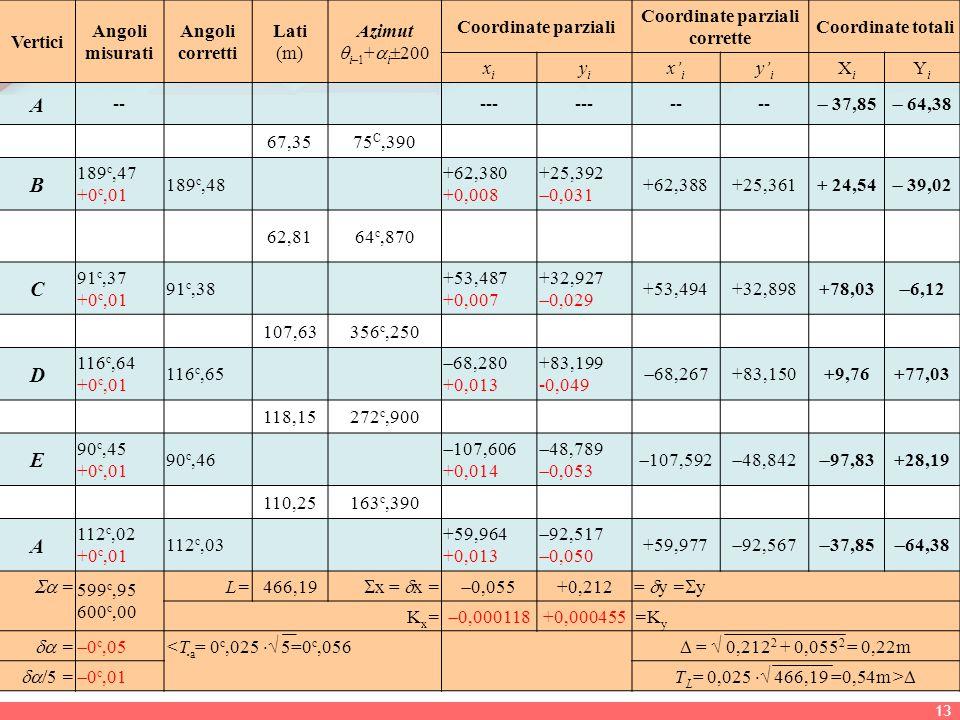 Vertici Angoli misurati Angoli corretti Lati (m) Azimut  i–1 +  i  200 Coordinate parziali Coordinate parziali corrette Coordinate totali xixi yiyi