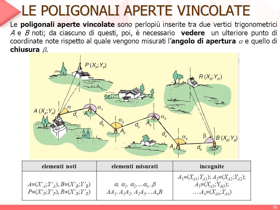 LE POLIGONALI APERTE VINCOLATE Le poligonali aperte vincolate sono perlopiù inserite tra due vertici trigonometrici A e B noti; da ciascuno di questi,