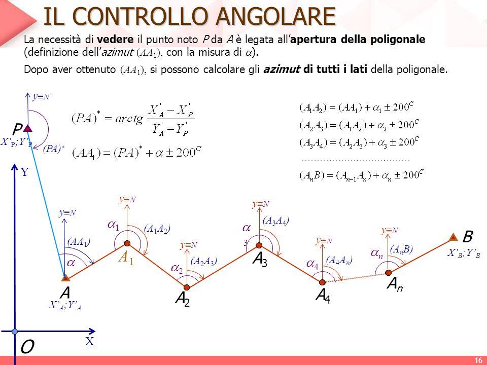 IL CONTROLLO ANGOLARE La necessità di vedere il punto noto P da A è legata all'apertura della poligonale (definizione dell'azimut (AA 1 ), con la misu