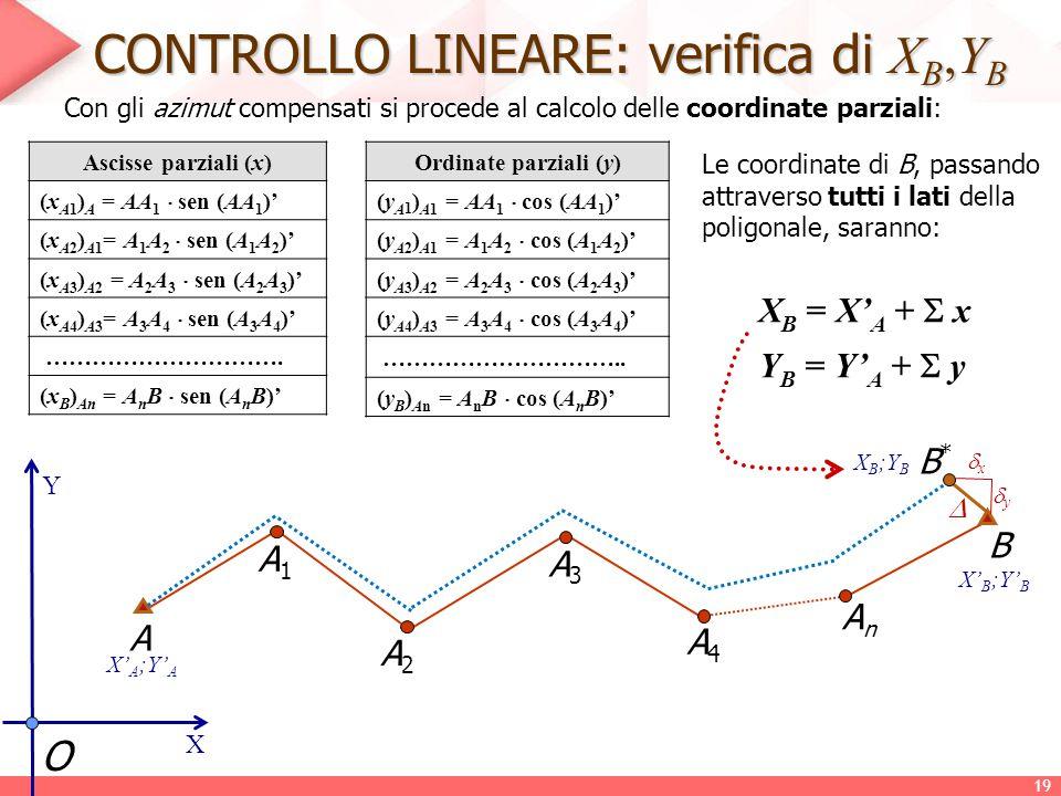 CONTROLLO LINEARE: verifica di X B,Y B Con gli azimut compensati si procede al calcolo delle coordinate parziali: O X Y A A1A1 B X' A ;Y' A A2A2 A3A3