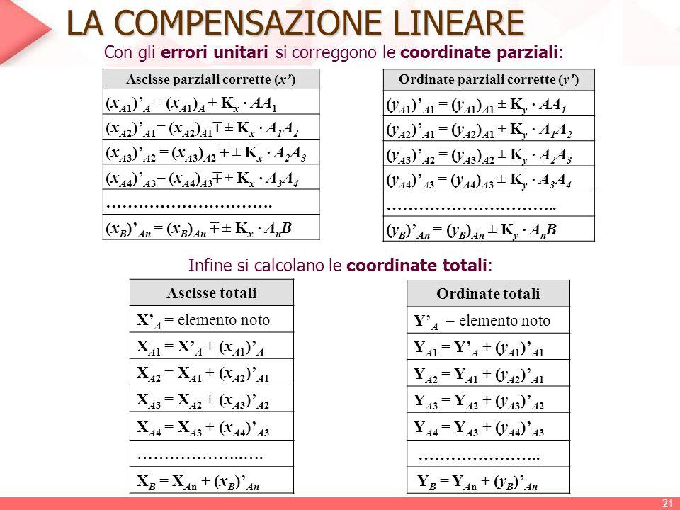 LA COMPENSAZIONE LINEARE Ascisse parziali corrette (x') (x A1 )' A = (x A1 ) A ± K x  AA 1 (x A2 )' A1 = (x A2 ) A1  ± K x  A 1 A 2 (x A3 )' A2 = (