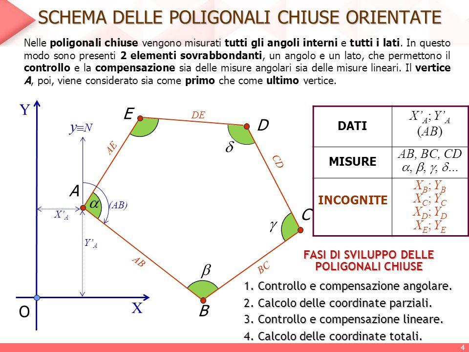 SCHEMA DELLE POLIGONALI CHIUSE ORIENTATE Nelle poligonali chiuse vengono misurati tutti gli angoli interni e tutti i lati. In questo modo sono present