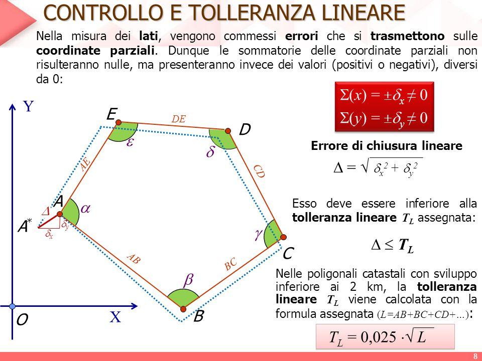 CONTROLLO LINEARE: verifica di X B,Y B Con gli azimut compensati si procede al calcolo delle coordinate parziali: O X Y A A1A1 B X' A ;Y' A A2A2 A3A3 AnAn A4A4 X' B ;Y' B Ascisse parziali (x) (x A1 ) A = AA 1  sen (AA 1 )' (x A2 ) A1 = A 1 A 2  sen (A 1 A 2 )' (x A3 ) A2 = A 2 A 3  sen (A 2 A 3 )' (x A4 ) A3 = A 3 A 4  sen (A 3 A 4 )' ………………………….