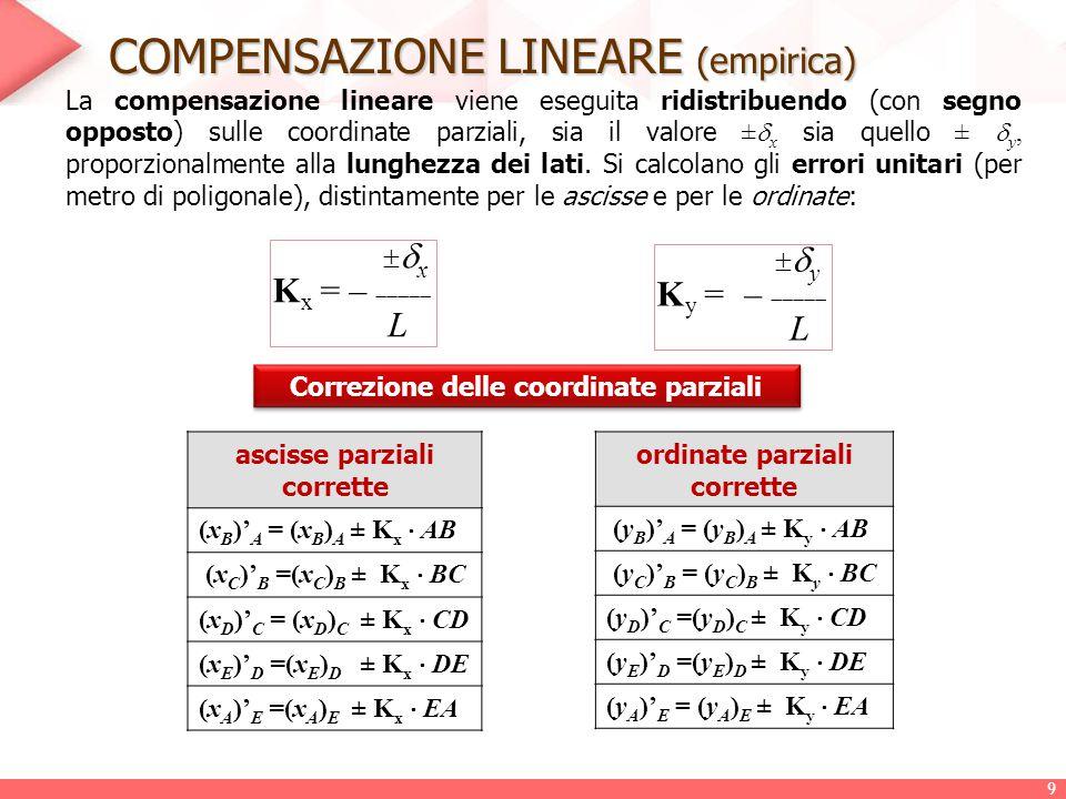 LA COMPENSAZIONE LINEARE Nelle poligonali catastali con sviluppo inferiore ai 2 km, la tolleranza lineare T L viene calcolata con la formula assegnata ( L=AB+BC+CD+… ): T L = 0,025  L La compensazione lineare viene eseguita ridistribuendo (con segno opposto) sia il valore ±  x che quello ±  y, proporzionalmente alla lunghezza dei lati.