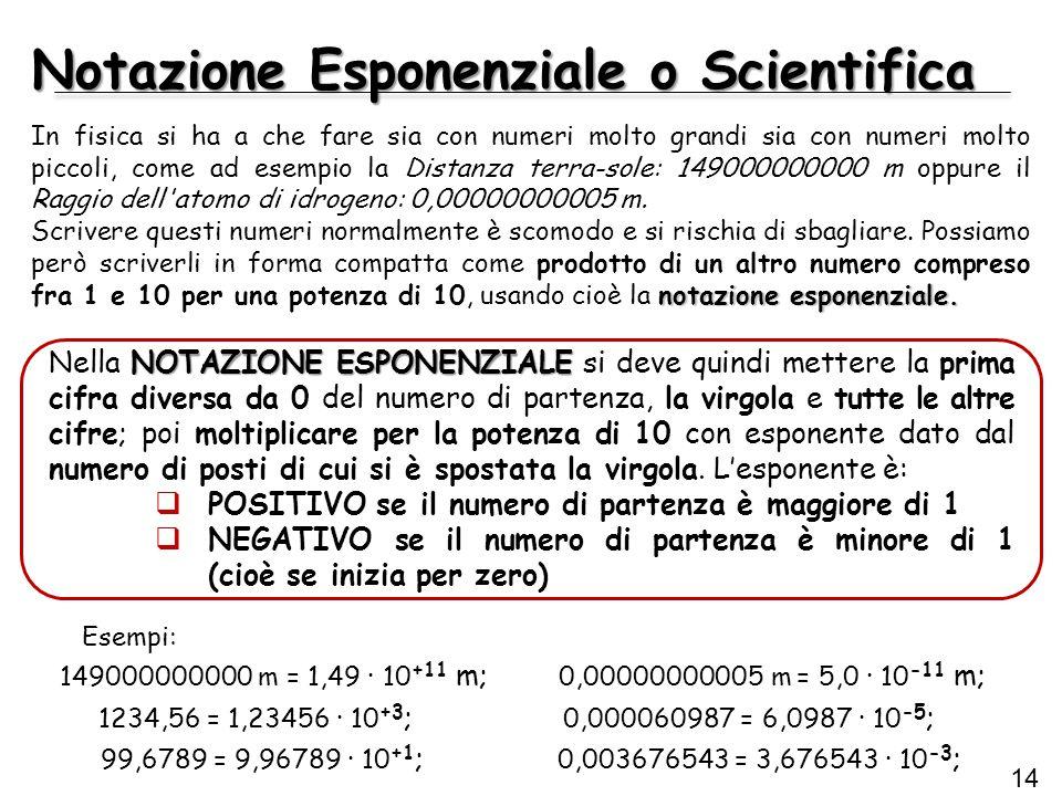 Notazione Esponenziale o Scientifica 14 1234,56 = 1,23456 · 10 +3 ; 0,000060987 = 6,0987 · 10 -5 ; 99,6789 = 9,96789 · 10 +1 ; 0,003676543 = 3,676543