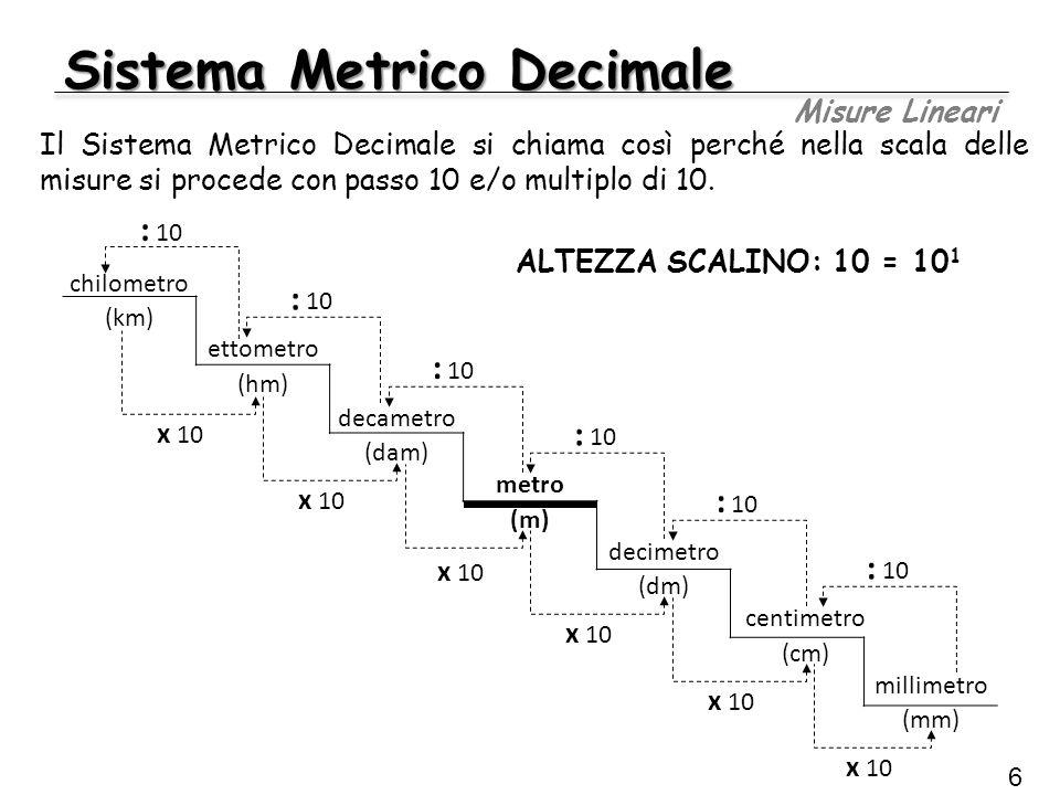 Sistema Metrico Decimale Misure Lineari 6 chilometro (km) ettometro (hm) decametro (dam) metro (m) decimetro (dm) centimetro (cm) millimetro (mm) : 10