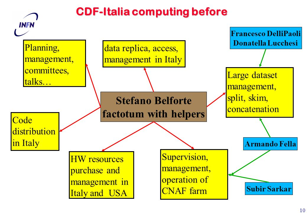 10 CDF-Italia computing before Stefano Belforte factotum with helpers data replica, access, management in Italy Planning, management, committees, talks… Code distribution in Italy HW resources purchase and management in Italy and USA Supervision, management, operation of CNAF farm Large dataset management, split, skim, concatenation Armando Fella Subir Sarkar Francesco DelliPaoli Donatella Lucchesi