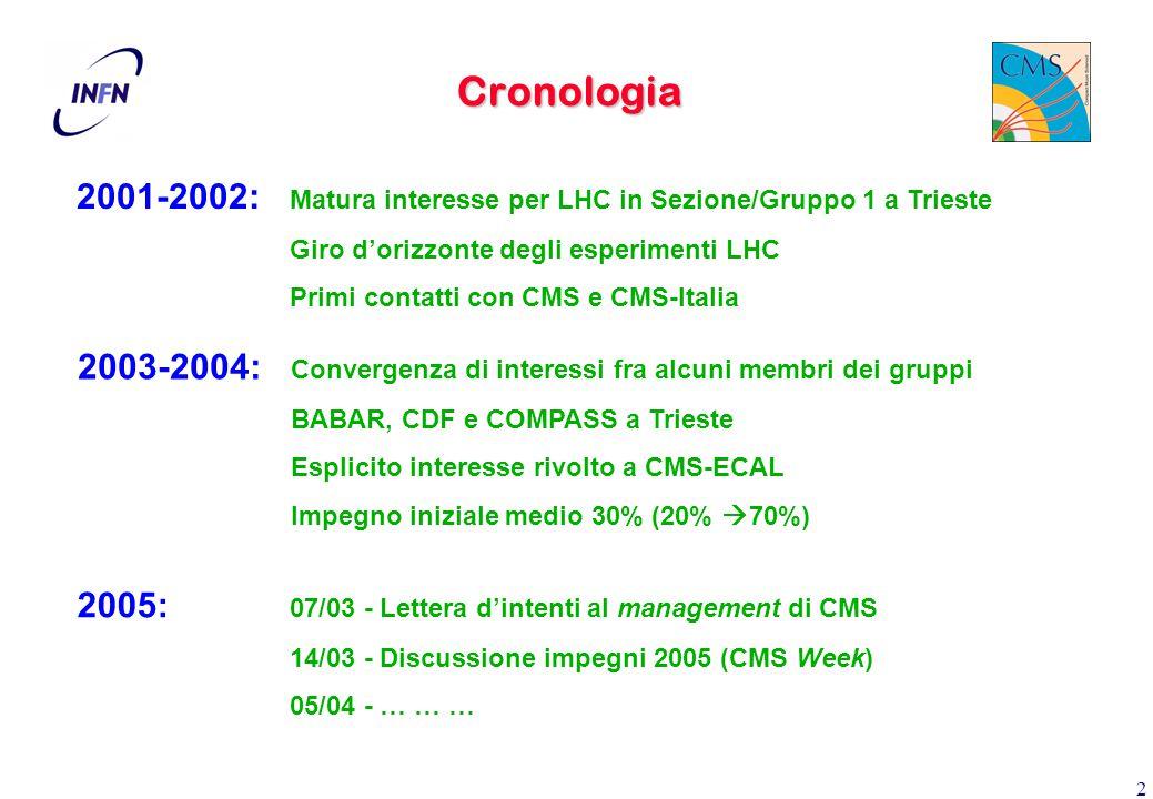 2 Cronologia 2001-2002: Matura interesse per LHC in Sezione/Gruppo 1 a Trieste Giro d'orizzonte degli esperimenti LHC Primi contatti con CMS e CMS-Italia 2003-2004: Convergenza di interessi fra alcuni membri dei gruppi BABAR, CDF e COMPASS a Trieste Esplicito interesse rivolto a CMS-ECAL Impegno iniziale medio 30% (20%  70%) 2005: 07/03 - Lettera d'intenti al management di CMS 14/03 - Discussione impegni 2005 (CMS Week) 05/04 - … … …