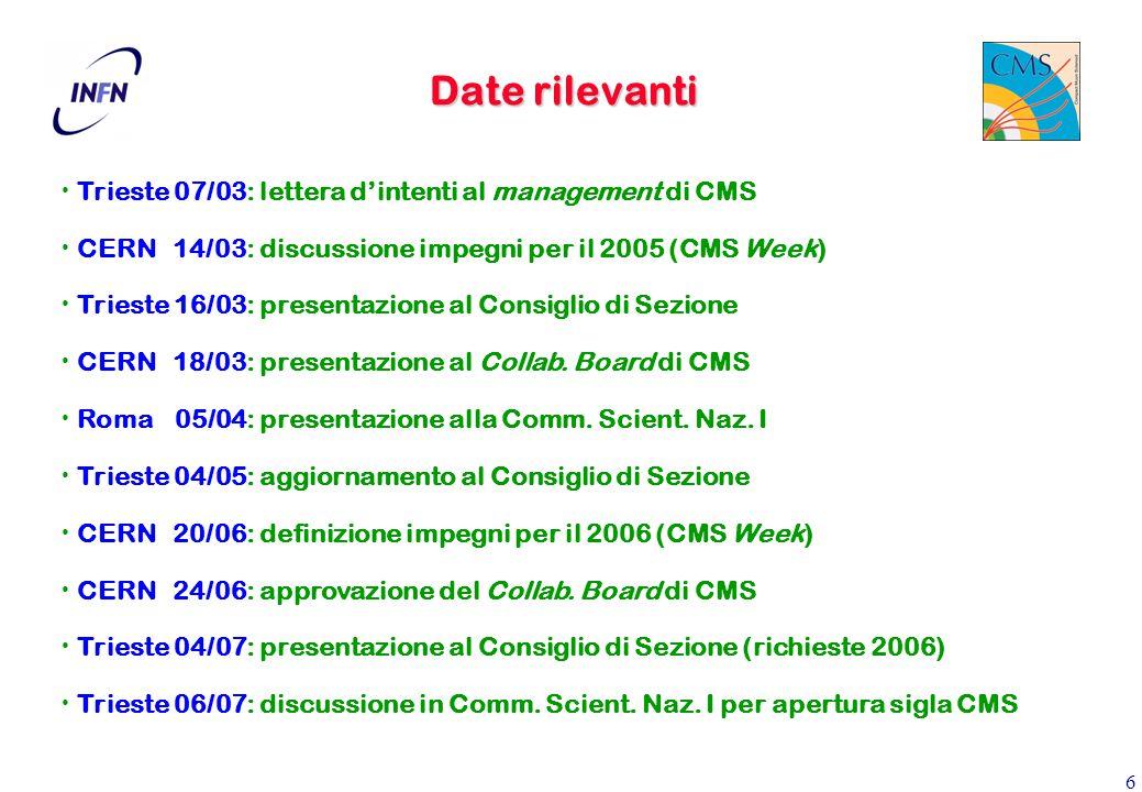 6 Date rilevanti Trieste 07/03: lettera d'intenti al management di CMS CERN 14/03: discussione impegni per il 2005 (CMS Week) Trieste 16/03: presentazione al Consiglio di Sezione CERN 18/03: presentazione al Collab.