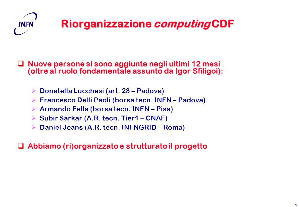 9 Riorganizzazione computing CDF  Nuove persone si sono aggiunte negli ultimi 12 mesi (oltre al ruolo fondamentale assunto da Igor Sfiligoi):  Donatella Lucchesi (art.