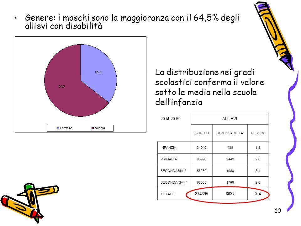 10 Genere: i maschi sono la maggioranza con il 64,5% degli allievi con disabilità La distribuzione nei gradi scolastici conferma il valore sotto la me