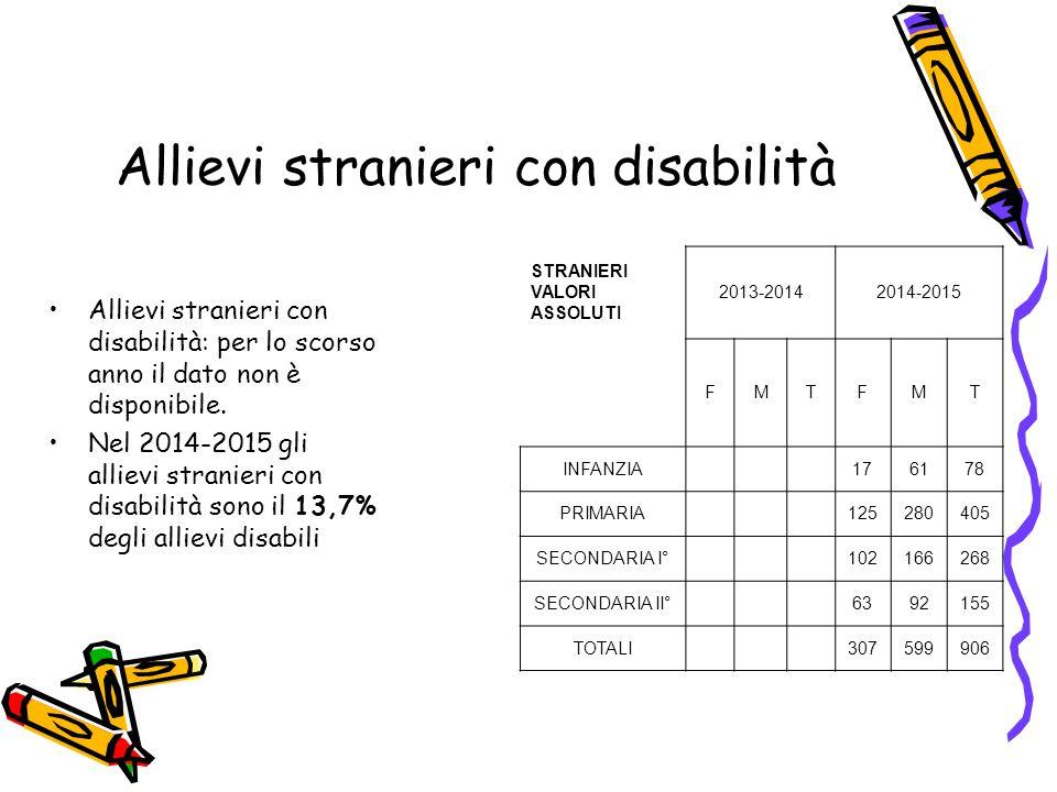 Allievi stranieri con disabilità Allievi stranieri con disabilità: per lo scorso anno il dato non è disponibile. Nel 2014-2015 gli allievi stranieri c