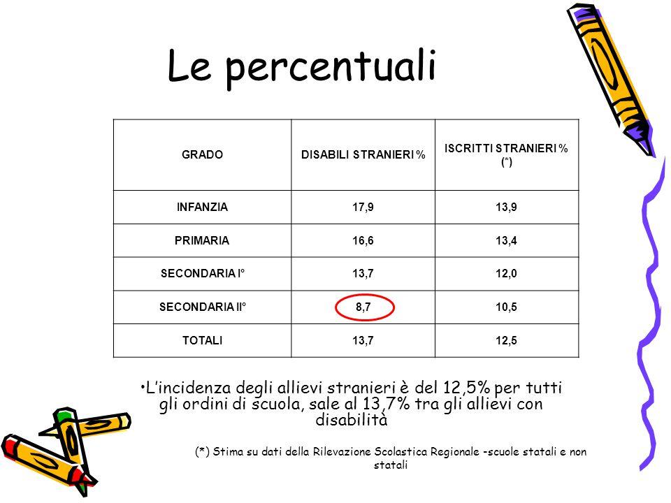 Le percentuali GRADODISABILI STRANIERI % ISCRITTI STRANIERI % (*) INFANZIA17,913,9 PRIMARIA16,613,4 SECONDARIA I°13,712,0 SECONDARIA II°8,710,5 TOTALI