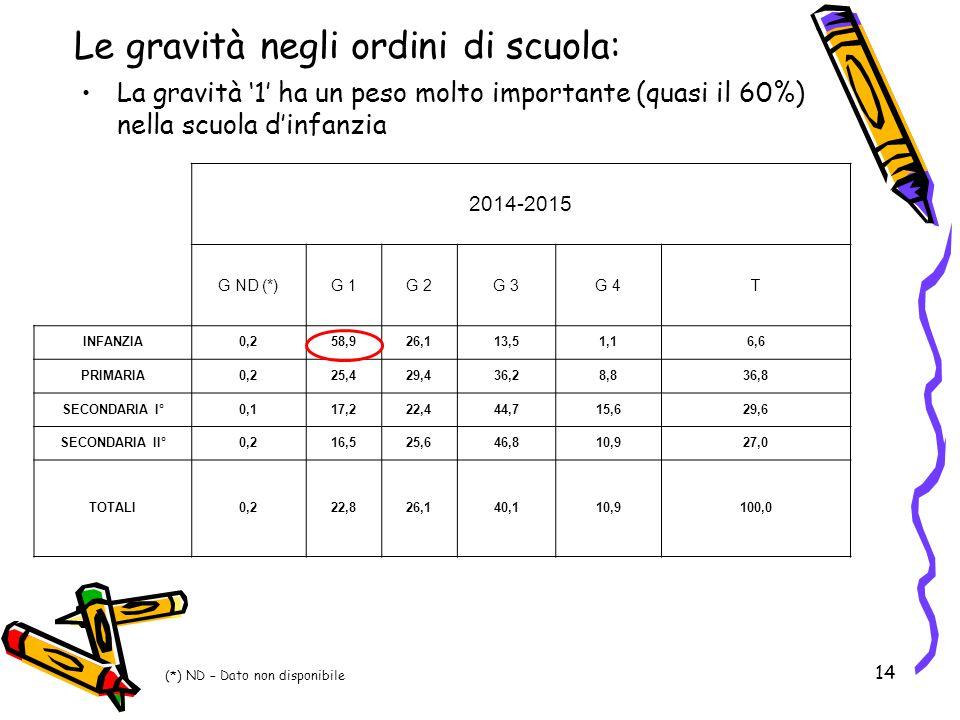 14 Le gravità negli ordini di scuola: La gravità '1' ha un peso molto importante (quasi il 60%) nella scuola d'infanzia 2014-2015 G ND (*)G 1G 2G 3G 4