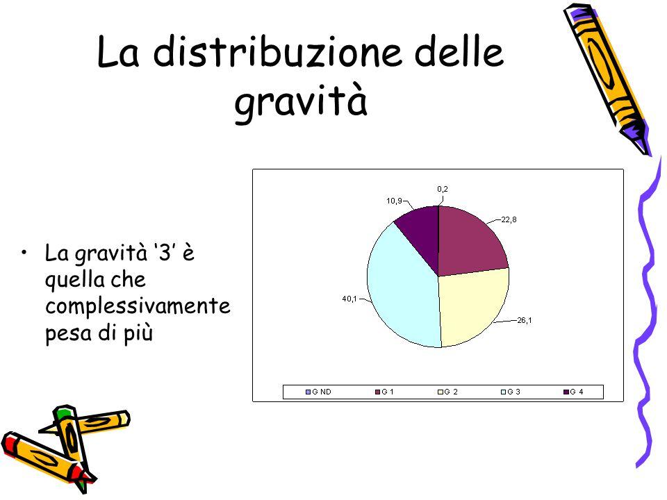 La distribuzione delle gravità La gravità '3' è quella che complessivamente pesa di più