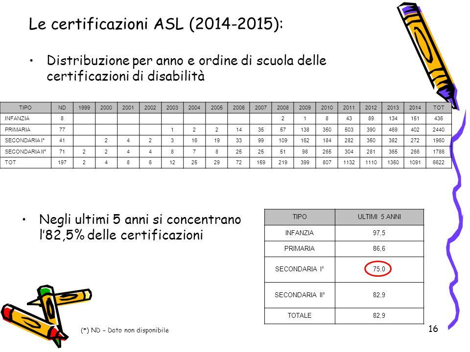 16 Le certificazioni ASL (2014-2015): Distribuzione per anno e ordine di scuola delle certificazioni di disabilità Negli ultimi 5 anni si concentrano