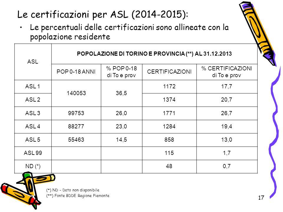 17 Le certificazioni per ASL (2014-2015): Le percentuali delle certificazioni sono allineate con la popolazione residente ASL POPOLAZIONE DI TORINO E