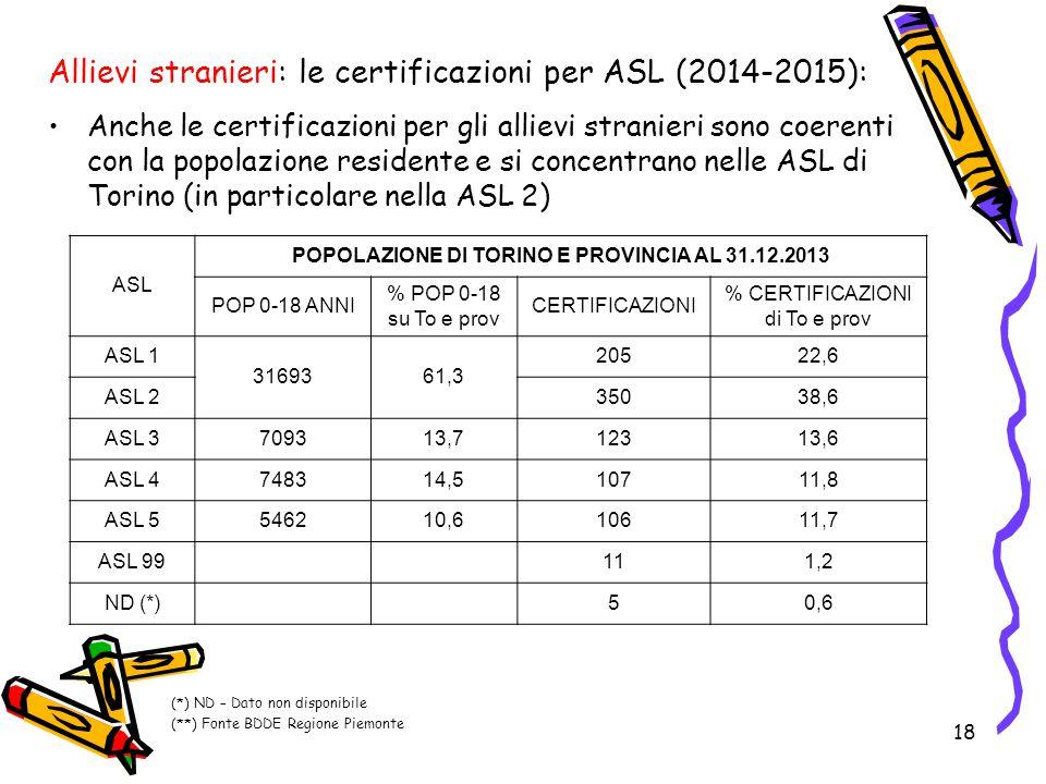 18 Allievi stranieri: le certificazioni per ASL (2014-2015): Anche le certificazioni per gli allievi stranieri sono coerenti con la popolazione reside