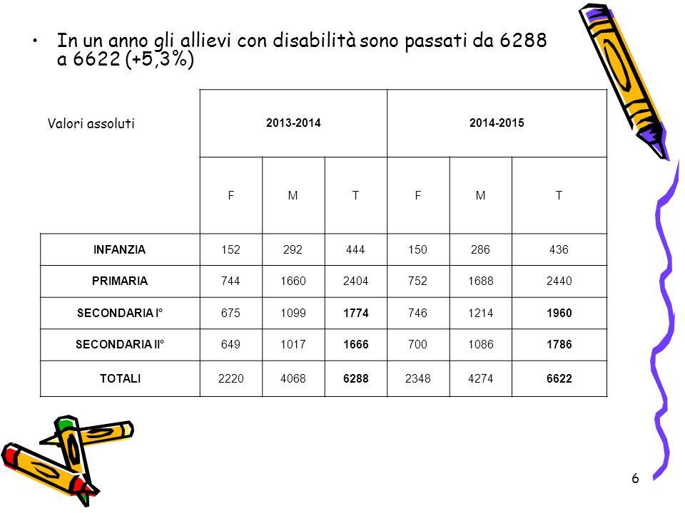 6 In un anno gli allievi con disabilità sono passati da 6288 a 6622 (+5,3%) Valori assoluti 2013-20142014-2015 FMTFMT INFANZIA152292444150286436 PRIMA