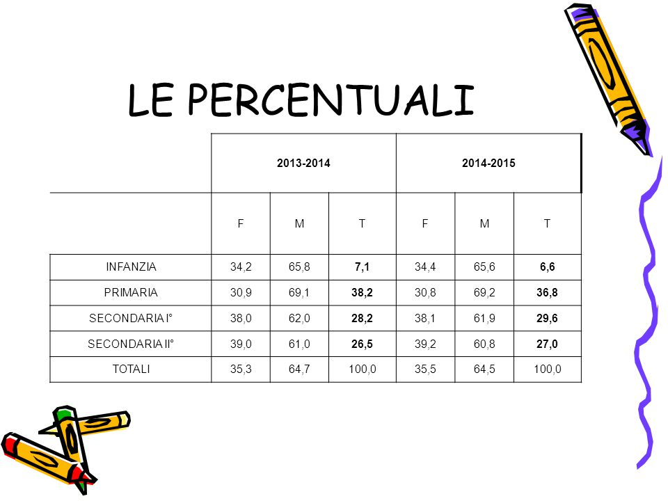 18 Allievi stranieri: le certificazioni per ASL (2014-2015): Anche le certificazioni per gli allievi stranieri sono coerenti con la popolazione residente e si concentrano nelle ASL di Torino (in particolare nella ASL 2) ASL POPOLAZIONE DI TORINO E PROVINCIA AL 31.12.2013 POP 0-18 ANNI % POP 0-18 su To e prov CERTIFICAZIONI % CERTIFICAZIONI di To e prov ASL 1 3169361,3 20522,6 ASL 235038,6 ASL 3709313,712313,6 ASL 4748314,510711,8 ASL 5546210,610611,7 ASL 99 111,2 ND (*) 50,6 (*) ND – Dato non disponibile (**) Fonte BDDE Regione Piemonte