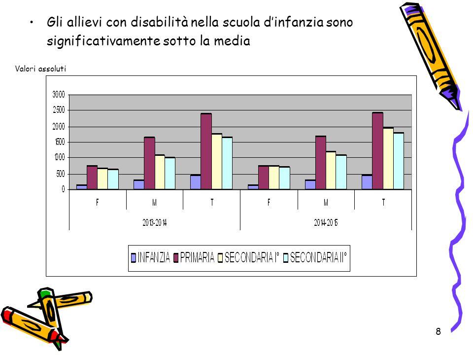 8 Gli allievi con disabilità nella scuola d'infanzia sono significativamente sotto la media Valori assoluti