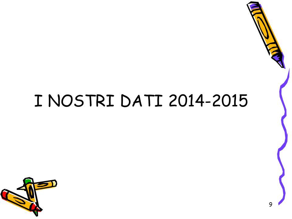 9 I NOSTRI DATI 2014-2015