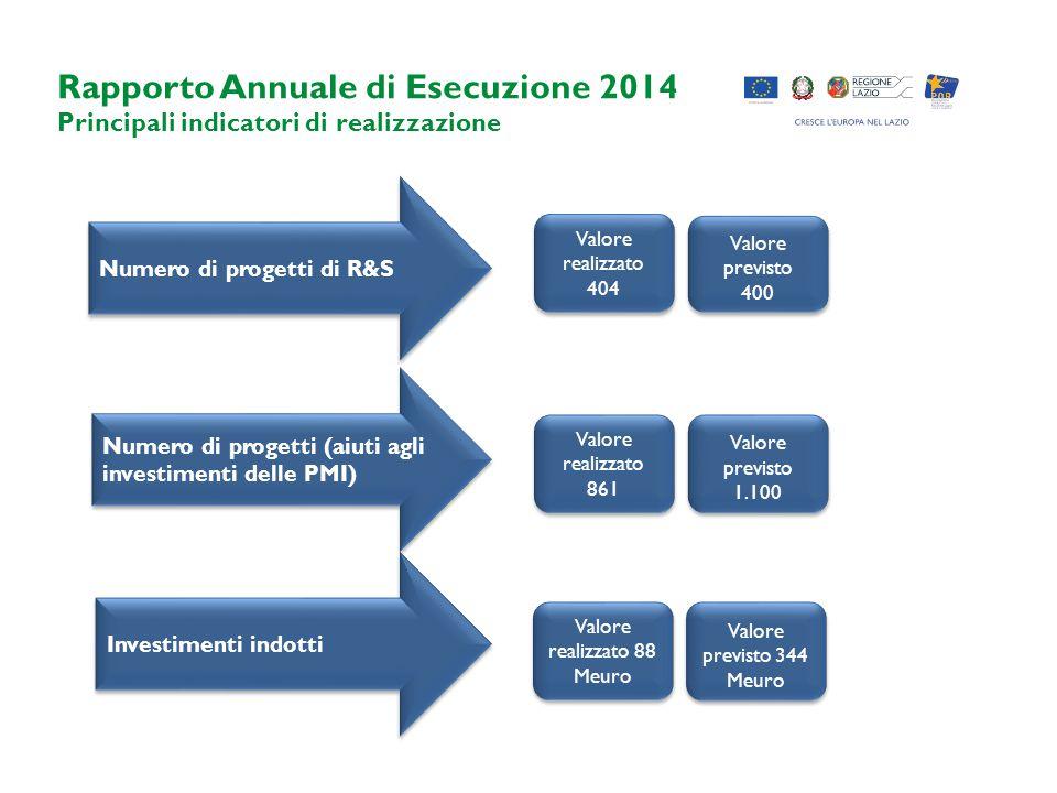 Rapporto Annuale di Esecuzione 2014 Principali indicatori di realizzazione Numero di progetti di R&S Numero di progetti (aiuti agli investimenti delle