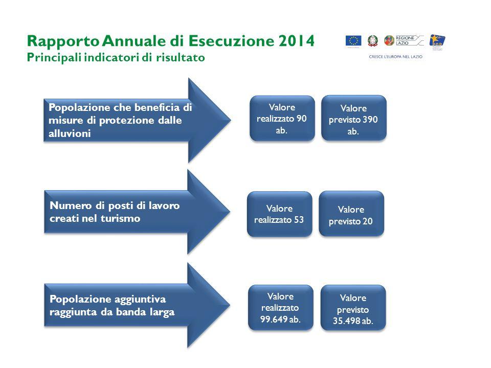 Rapporto Annuale di Esecuzione 2014 Principali indicatori di risultato Popolazione che beneficia di misure di protezione dalle alluvioni Numero di posti di lavoro creati nel turismo Valore realizzato 90 ab.