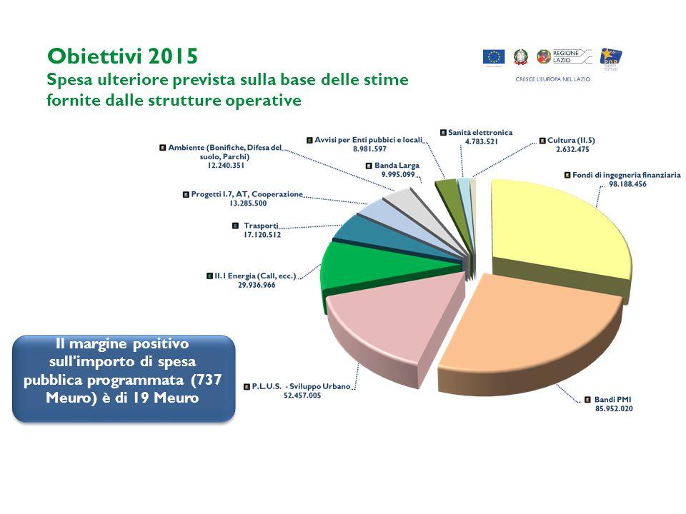 Obiettivi 2015 Spesa ulteriore prevista sulla base delle stime fornite dalle strutture operative Il margine positivo sull'importo di spesa pubblica pr