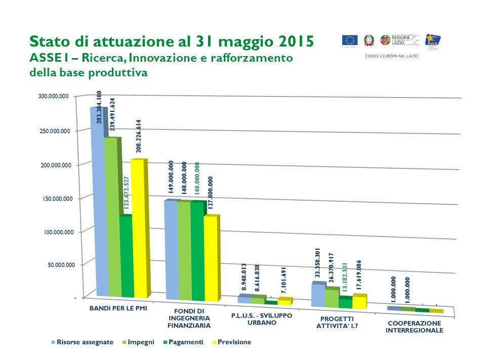 Stato di attuazione al 31 maggio 2015 ASSE I – Ricerca, Innovazione e rafforzamento della base produttiva