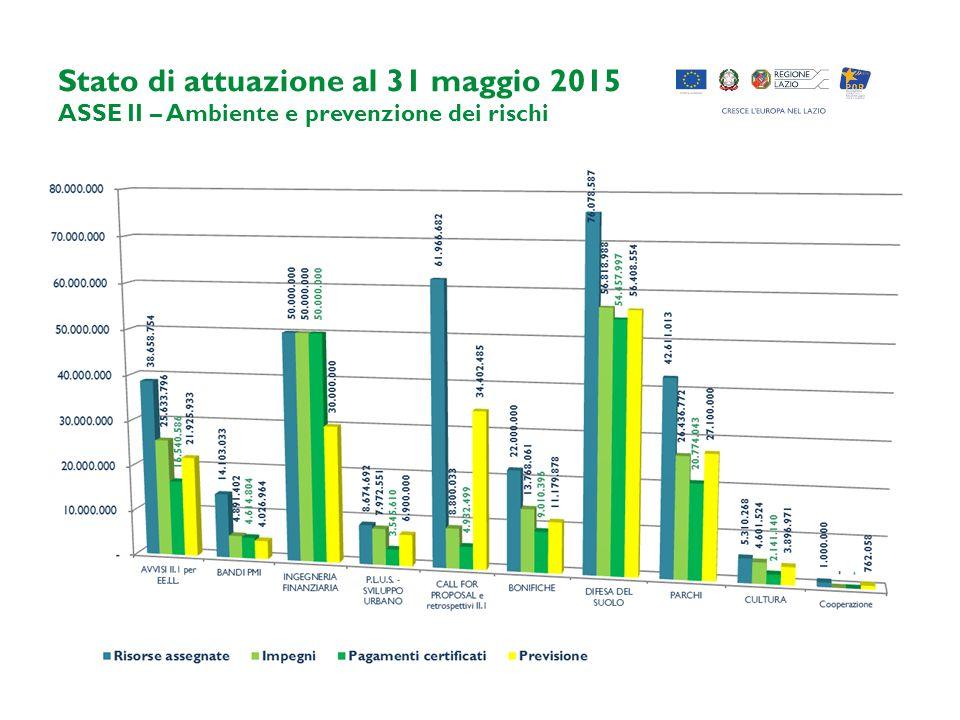 Stato di attuazione al 31 maggio 2015 ASSE II – Ambiente e prevenzione dei rischi